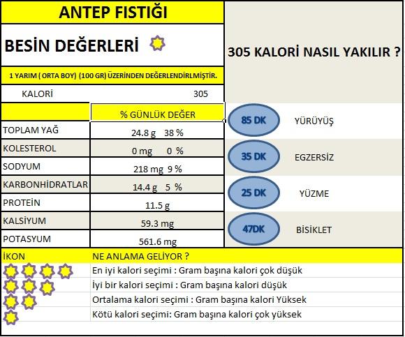 Antep fıstığı kaç kalori