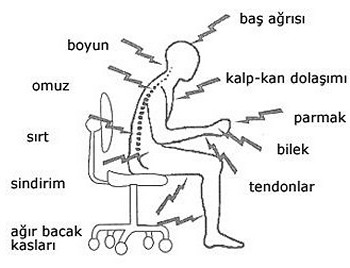 Bilgisayar ve boyun ağrıları